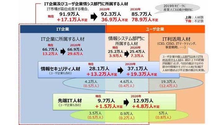 経済産業省 IT人材の需給に関する推計結果の概要
